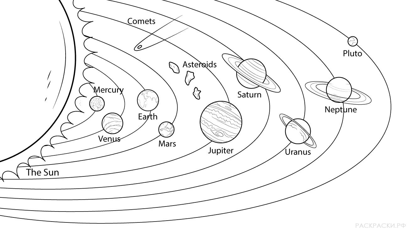 Раскраска планеты Модель Солнечной системы » Раскраски.рф ...